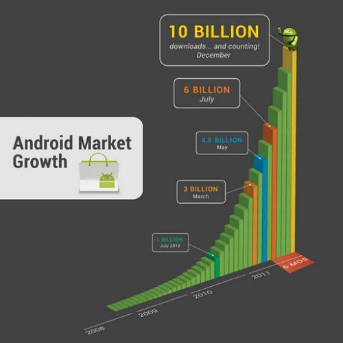 android-10-billion