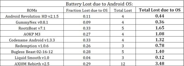 Consumo ROMs para Galaxy Nexus