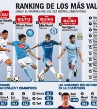 Ranking de los mas valorados jugadores del Mundo